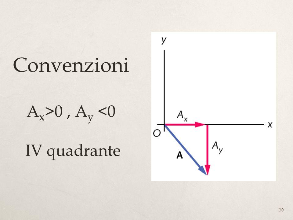 30 Convenzioni A x >0, A y <0 IV quadrante