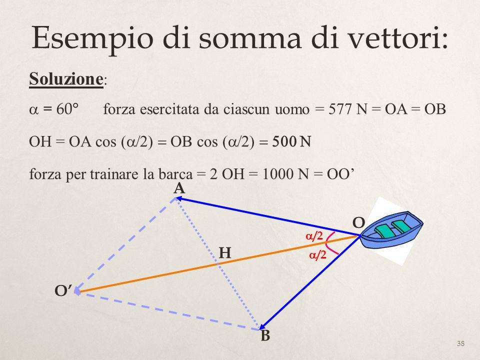 38 Esempio di somma di vettori: Soluzione : = 60° forza esercitata da ciascun uomo = 577 N = OA = OB OH = OA cos ( cos ( forza per trainare la barca = 2 OH = 1000 N = OO O B A H O /2