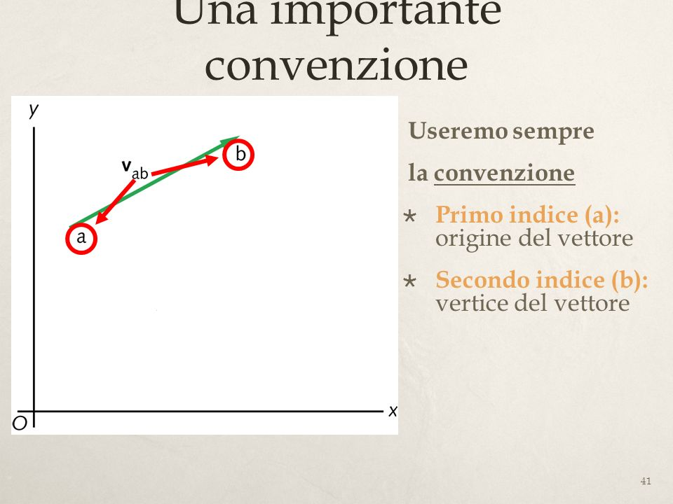 41 Una importante convenzione Useremo sempre la convenzione Primo indice (a): origine del vettore Secondo indice (b): vertice del vettore