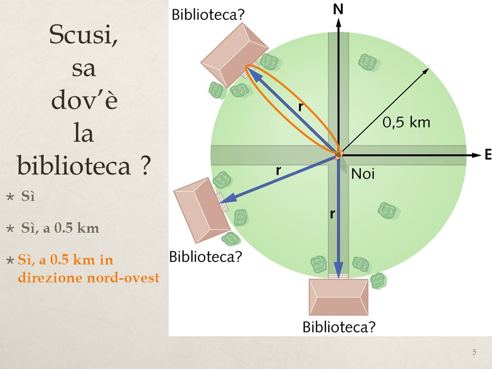 36 Esempio di somma di vettori Un aereo vola da Bari a Roma AB = 388 km quindi laereo vola da Roma a Milano BC = 472 km Lo spostamento risultante rispetto allaeroporto di Bari è dato dalla posizione iniziale e da quella finale, ossia dal vettore che congiunge Bari con Milano AC = 740 km MILANO ROMA BARI C B A vettore risultante uguale somma vettori ma Modulo vettore risultante diverso somma dei moduli delle componenti* (*) AB+BC=(388+472)km=860 km