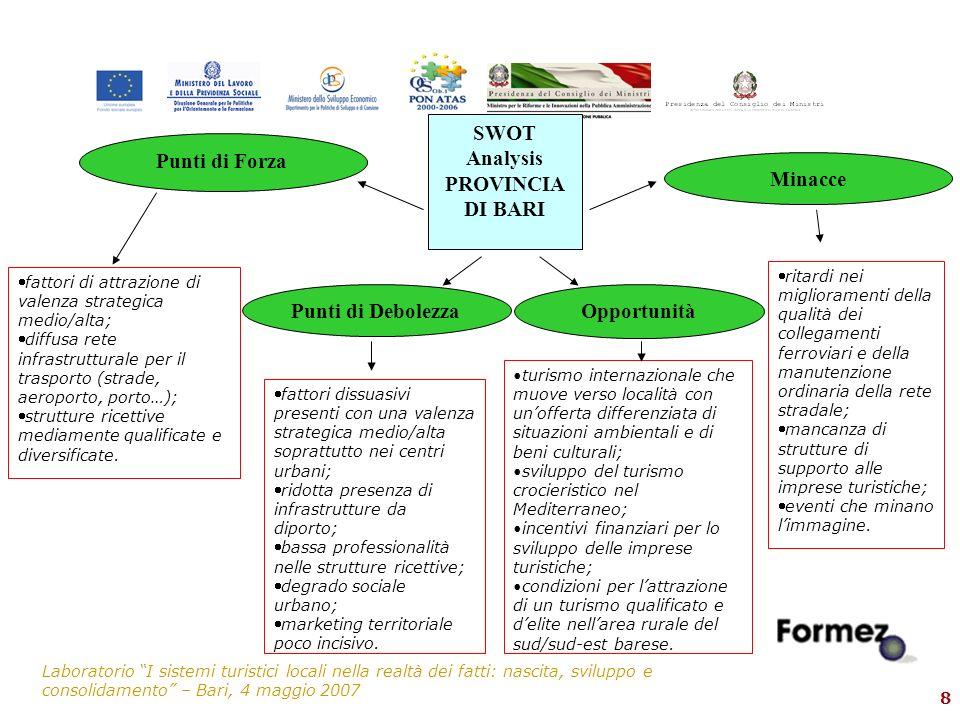 Laboratorio I sistemi turistici locali nella realtà dei fatti: nascita, sviluppo e consolidamento – Bari, 4 maggio 2007 8 SWOT Analysis PROVINCIA DI B