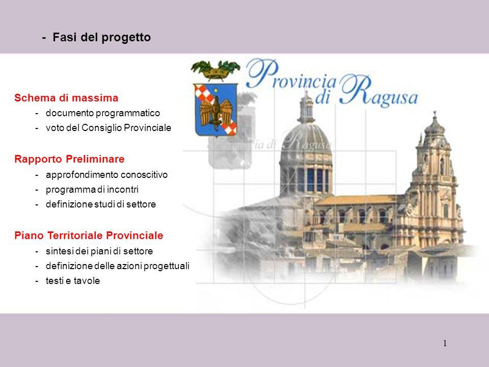 1 - Fasi del progetto Schema di massima -documento programmatico -voto del Consiglio Provinciale Rapporto Preliminare -approfondimento conoscitivo -pr