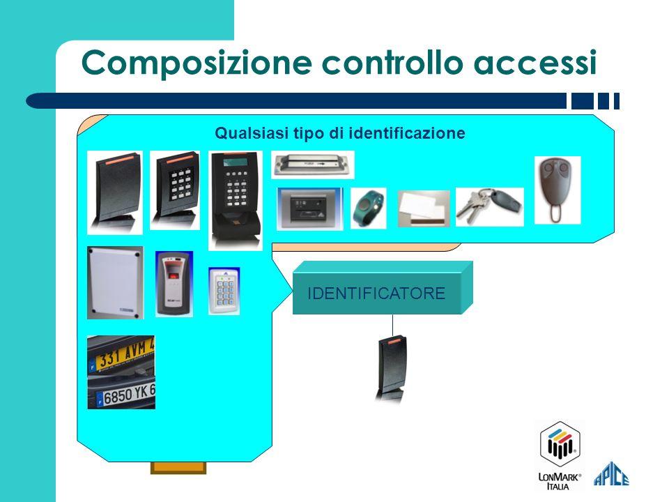 Composizione controllo accessi IDENTIFICATORE TERMINALE VARCO TRASPORTO / AUTOMAZIONE Lato a minore Sicurezza Lato a maggiore Sicurezza Protocollo EIA709