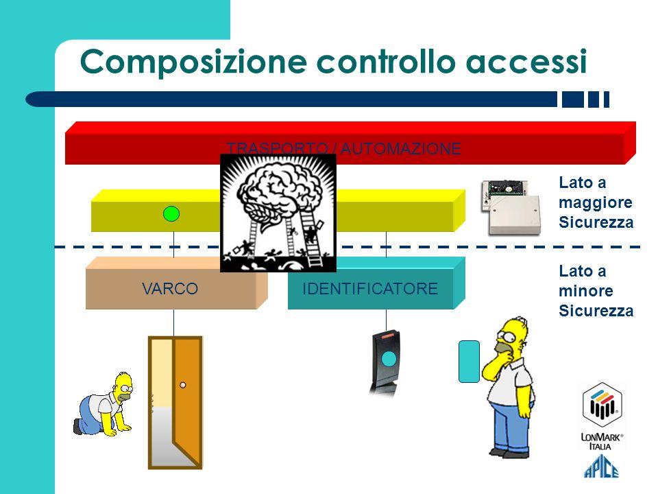 Automazione anche con sistemi di BMS Indipendenza di funzionamento dal liv.