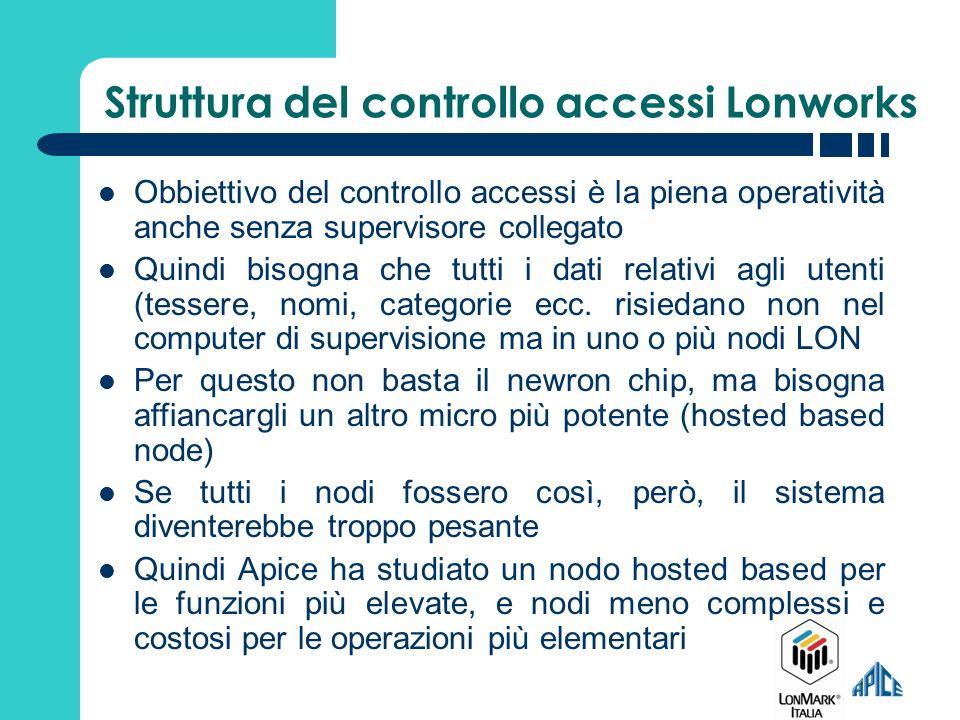 NI INTERF RETE Supervisione Controllo Manutenzione Lon ServerJLON IOL222 IOL332 Struttura del controllo accessi Lonworks
