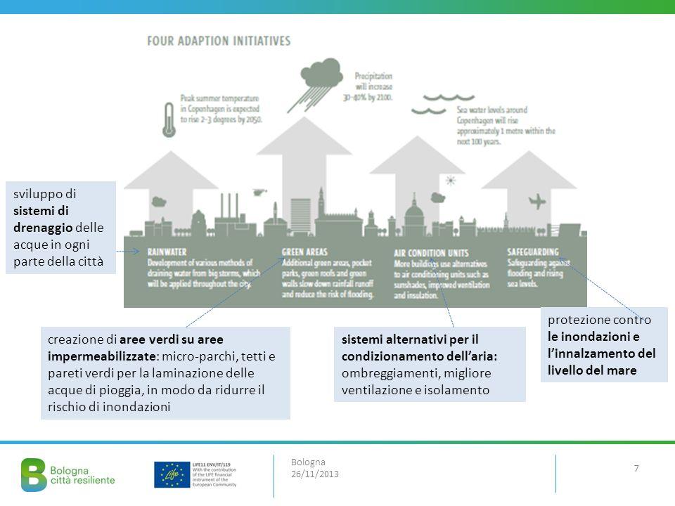 Bologna 26/11/2013 sviluppo di sistemi di drenaggio delle acque in ogni parte della città creazione di aree verdi su aree impermeabilizzate: micro-par