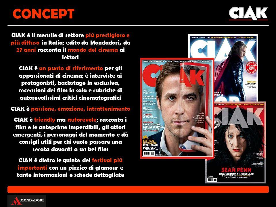CONCEPT CIAK è il mensile di settore più prestigioso e più diffuso in Italia; edito da Mondadori, da 27 anni racconta il mondo del cinema ai lettori CIAK è un punto di riferimento per gli appassionati di cinema; è interviste ai protagonisti, backstage in esclusiva, recensioni dei film in sala e rubriche di autorevolissimi critici cinematografici CIAK è passione, emozione, intrattenimento CIAK è friendly ma autorevole; racconta i film e le anteprime imperdibili, gli attori emergenti, i personaggi del momento e dà consigli utili per chi vuole passare una serata davanti a un bel film CIAK è dietro le quinte dei festival più importanti con un pizzico di glamour e tante informazioni e schede dettagliate