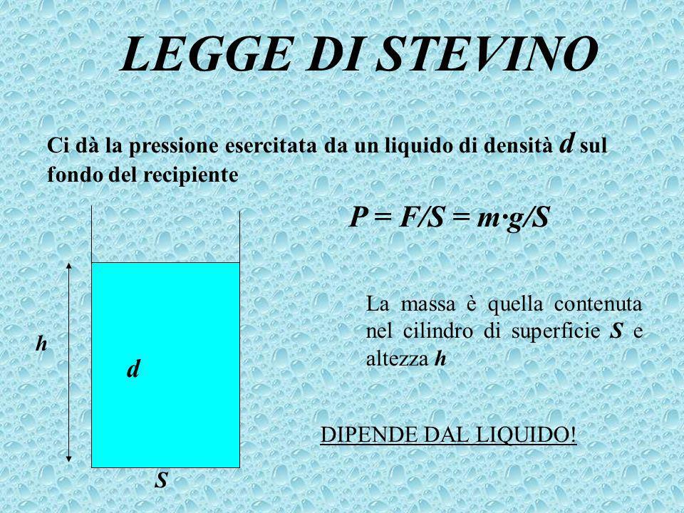 LEGGE DI STEVINO Ci dà la pressione esercitata da un liquido di densità d sul fondo del recipiente h d S P = F/S = m·g/S La massa è quella contenuta nel cilindro di superficie S e altezza h DIPENDE DAL LIQUIDO!