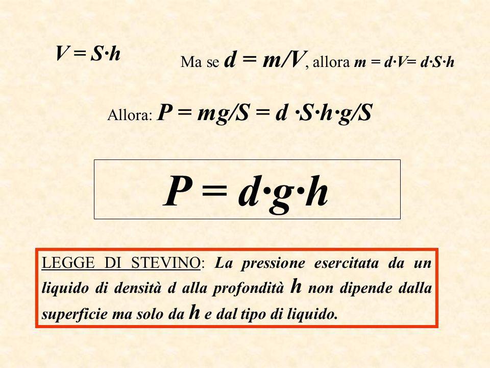 V = S·h Ma se d = m/V, allora m = d·V= d·S·h Allora: P = mg/S = d ·S·h·g/S P = d·g·h LEGGE DI STEVINO: La pressione esercitata da un liquido di densità d alla profondità h non dipende dalla superficie ma solo da h e dal tipo di liquido.