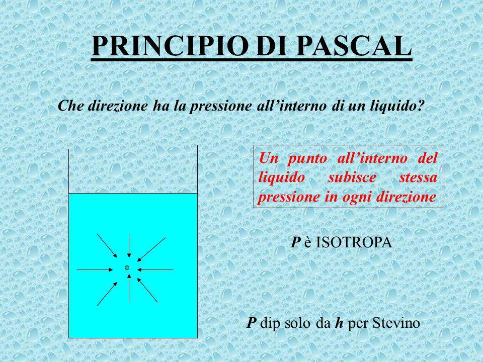 PRINCIPIO DI PASCAL Che direzione ha la pressione allinterno di un liquido.