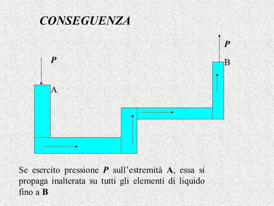 CONSEGUENZA P P Se esercito pressione P sullestremità A, essa si propaga inalterata su tutti gli elementi di liquido fino a B A B