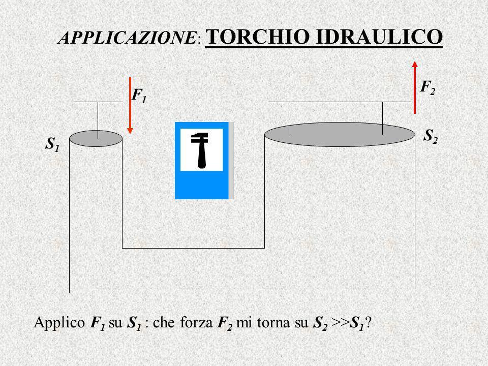 APPLICAZIONE : TORCHIO IDRAULICO S1S1 S2S2 F1F1 F2F2 Applico F 1 su S 1 : che forza F 2 mi torna su S 2 >>S 1