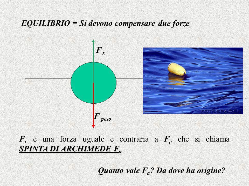EQUILIBRIO = Si devono compensare due forze F peso F x SPINTA DI ARCHIMEDE F a F x è una forza uguale e contraria a F p che si chiama SPINTA DI ARCHIMEDE F a Quanto vale F a .