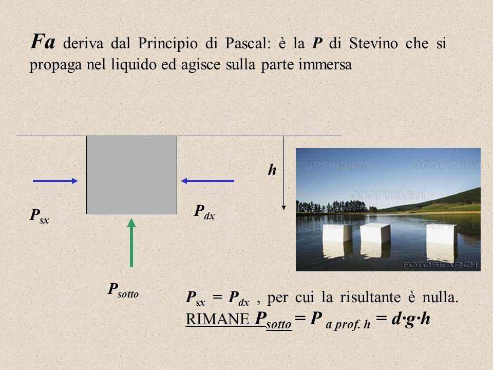 Fa deriva dal Principio di Pascal: è la P di Stevino che si propaga nel liquido ed agisce sulla parte immersa P sx P dx P sotto h P sx = P dx, per cui la risultante è nulla.