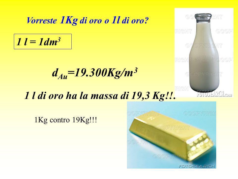 F a = dgh · S S = superficie della sezione della parte immersa Ma d = m liquido spostato /V imm E come se si sostituisse la parte immersa con un volume V imm di liquido.