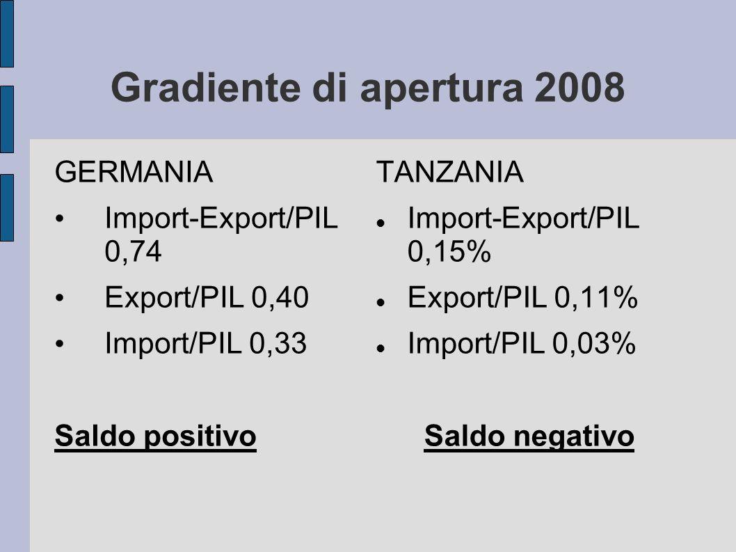 Gradiente di apertura 2008 GERMANIA Import-Export/PIL 0,74 Export/PIL 0,40 Import/PIL 0,33 Saldo positivo TANZANIA Import-Export/PIL 0,15% Export/PIL