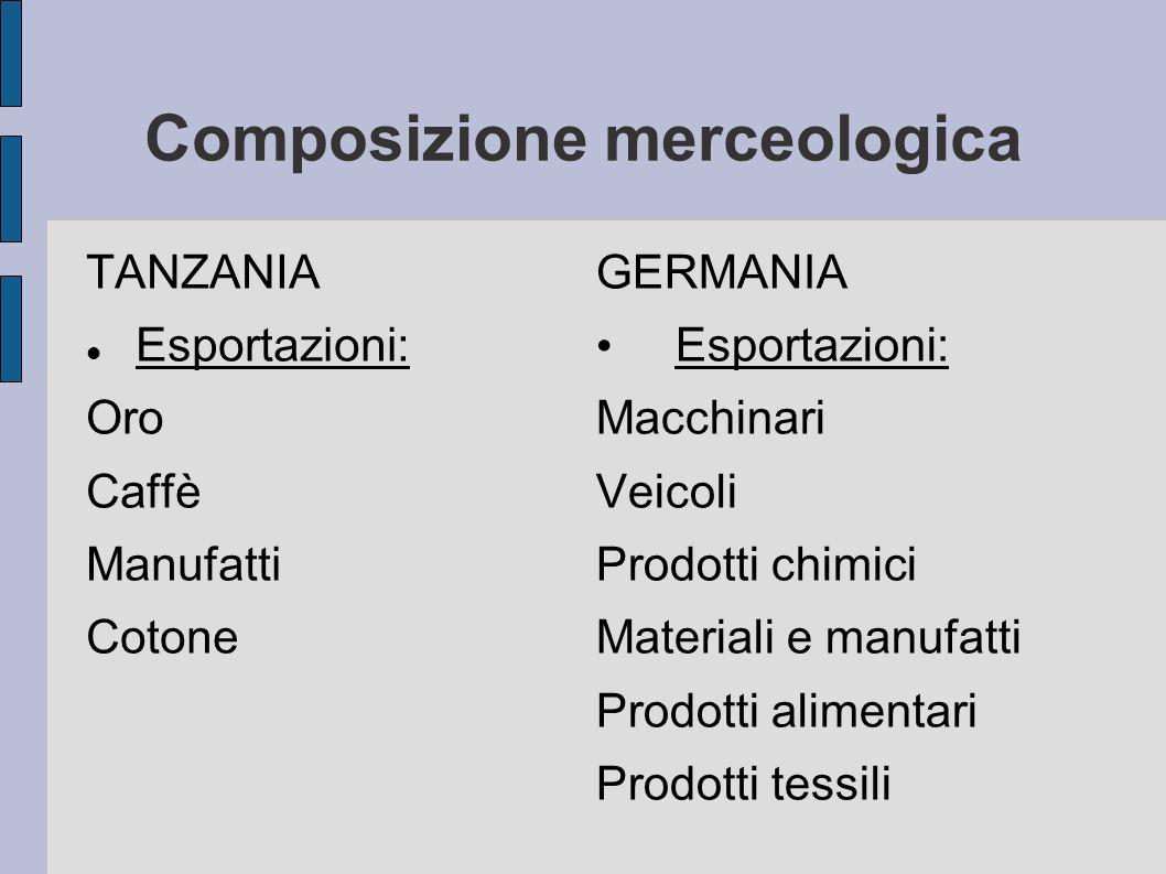 Composizione merceologica TANZANIA Esportazioni: Oro Caffè Manufatti Cotone GERMANIA Esportazioni: Macchinari Veicoli Prodotti chimici Materiali e man