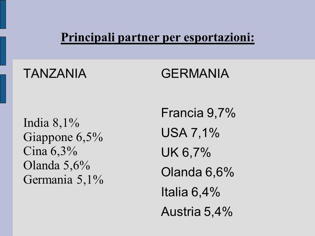 India 8,1% Giappone 6,5% Cina 6,3% Olanda 5,6% Germania 5,1% Principali partner per esportazioni: TANZANIA GERMANIA Francia 9,7% USA 7,1% UK 6,7% Olan
