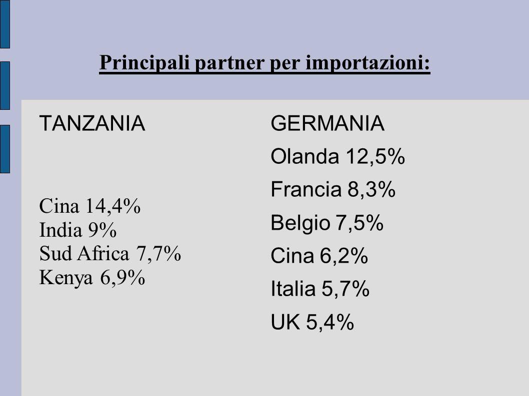 Cina 14,4% India 9% Sud Africa 7,7% Kenya 6,9% Principali partner per importazioni: TANZANIA GERMANIA Olanda 12,5% Francia 8,3% Belgio 7,5% Cina 6,2%