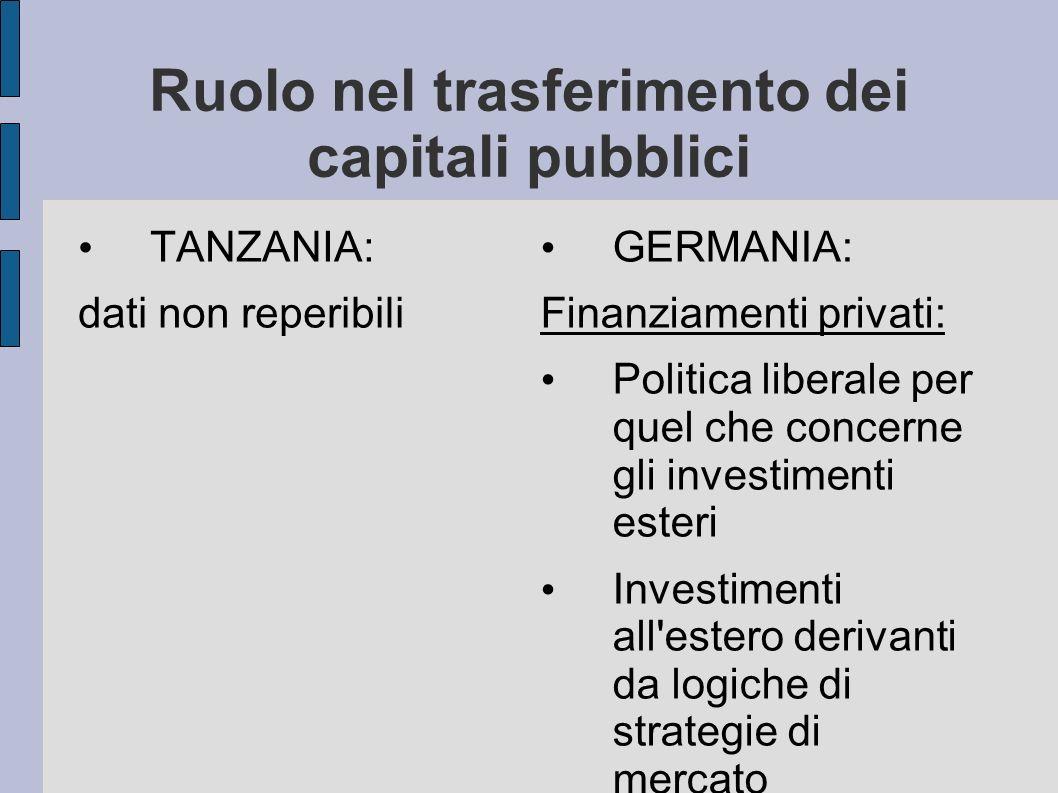 Ruolo nel trasferimento dei capitali pubblici TANZANIA: dati non reperibili GERMANIA: Finanziamenti privati: Politica liberale per quel che concerne g