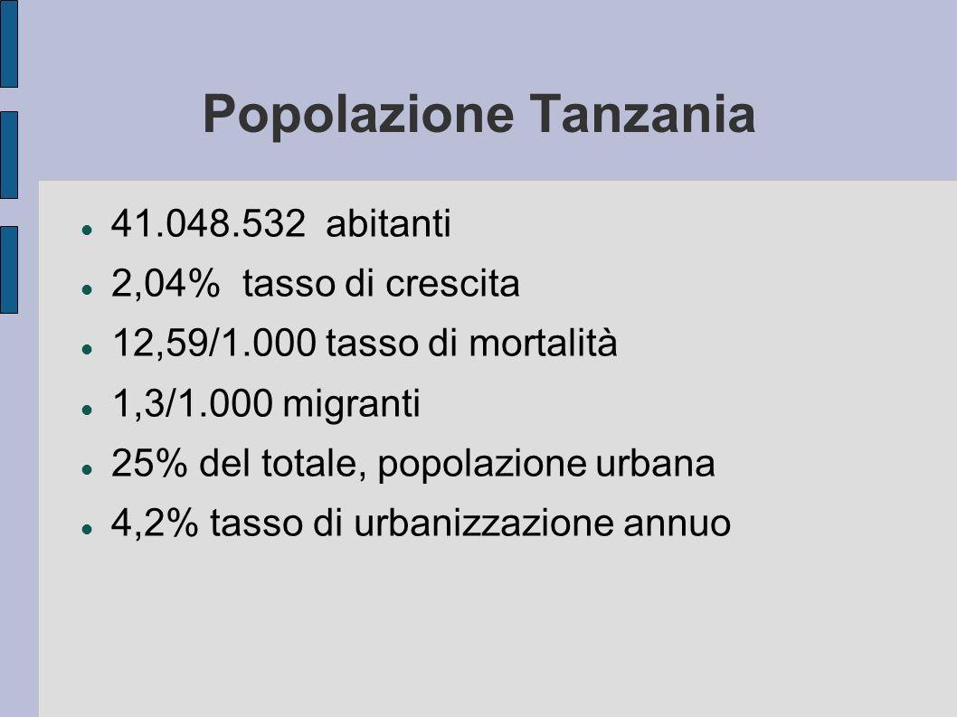 Popolazione Tanzania 41.048.532 abitanti 2,04% tasso di crescita 12,59/1.000 tasso di mortalità 1,3/1.000 migranti 25% del totale, popolazione urbana