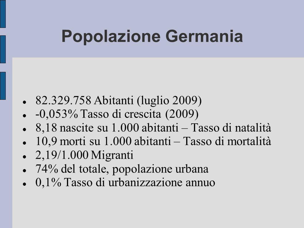 Popolazione Germania 82.329.758 Abitanti (luglio 2009) -0,053% Tasso di crescita (2009) 8,18 nascite su 1.000 abitanti – Tasso di natalità 10,9 morti
