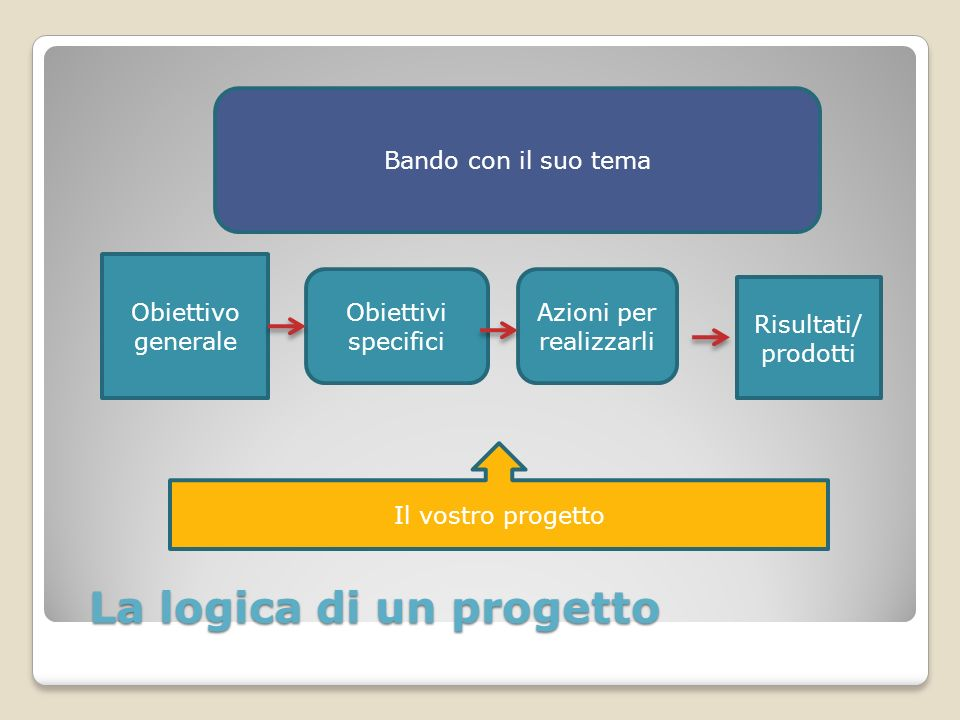 La logica di un progetto Risultati/ prodotti Obiettivo generale Obiettivi specifici Azioni per realizzarli Bando con il suo tema Il vostro progetto