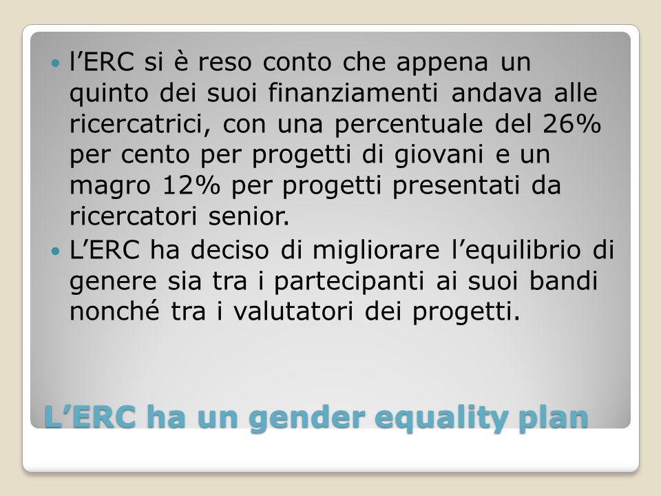 LERC ha un gender equality plan lERC si è reso conto che appena un quinto dei suoi finanziamenti andava alle ricercatrici, con una percentuale del 26% per cento per progetti di giovani e un magro 12% per progetti presentati da ricercatori senior.