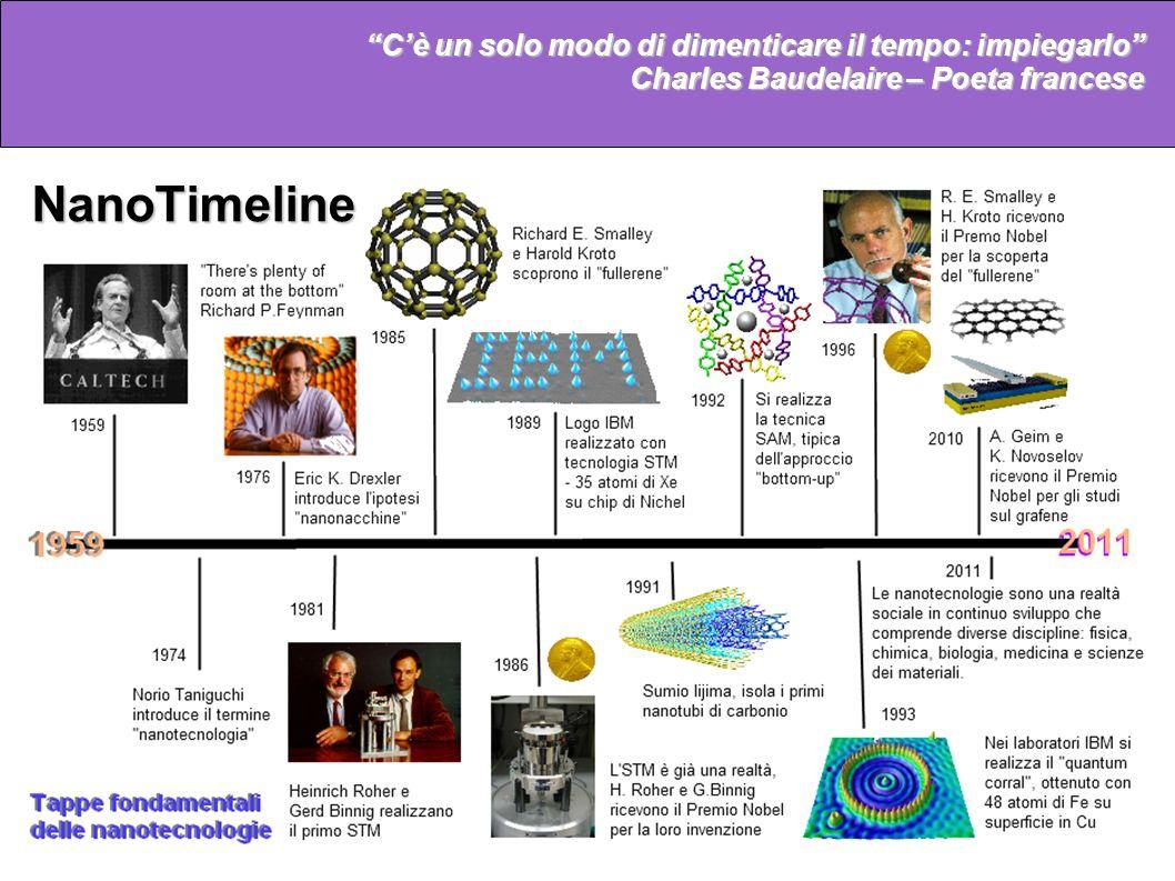Cè un solo modo di dimenticare il tempo: impiegarlo Charles Baudelaire – Poeta francese a)b) c) NanoTimeline