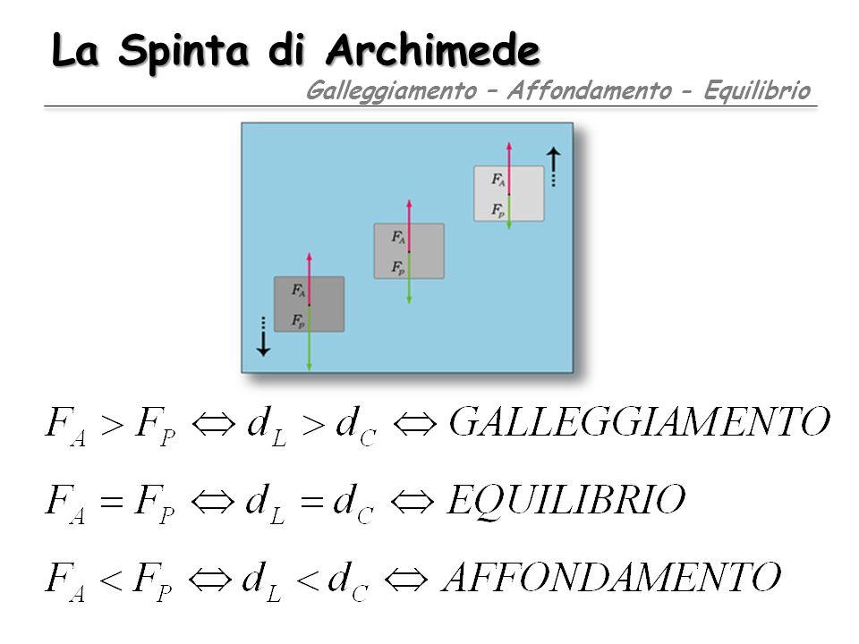 La Spinta di Archimede Galleggiamento – Affondamento - Equilibrio