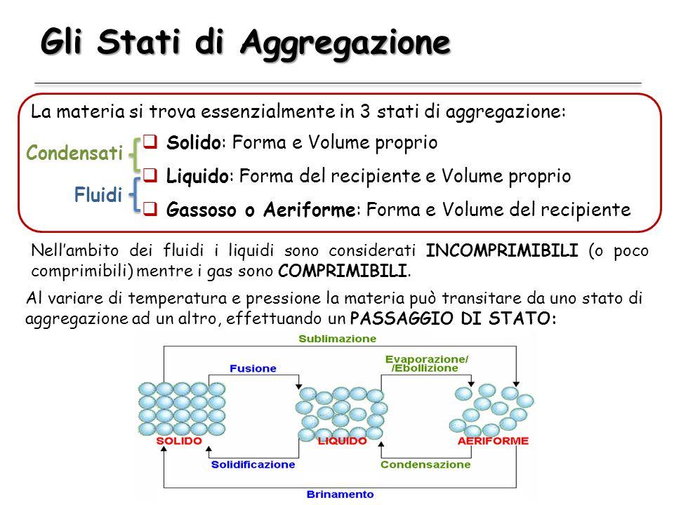 Gli Stati di Aggregazione La materia si trova essenzialmente in 3 stati di aggregazione: Al variare di temperatura e pressione la materia può transita