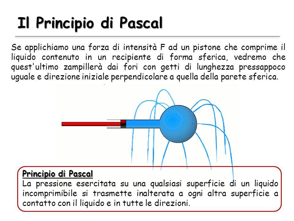 Il Principio di Pascal Se applichiamo una forza di intensità F ad un pistone che comprime il liquido contenuto in un recipiente di forma sferica, vedr