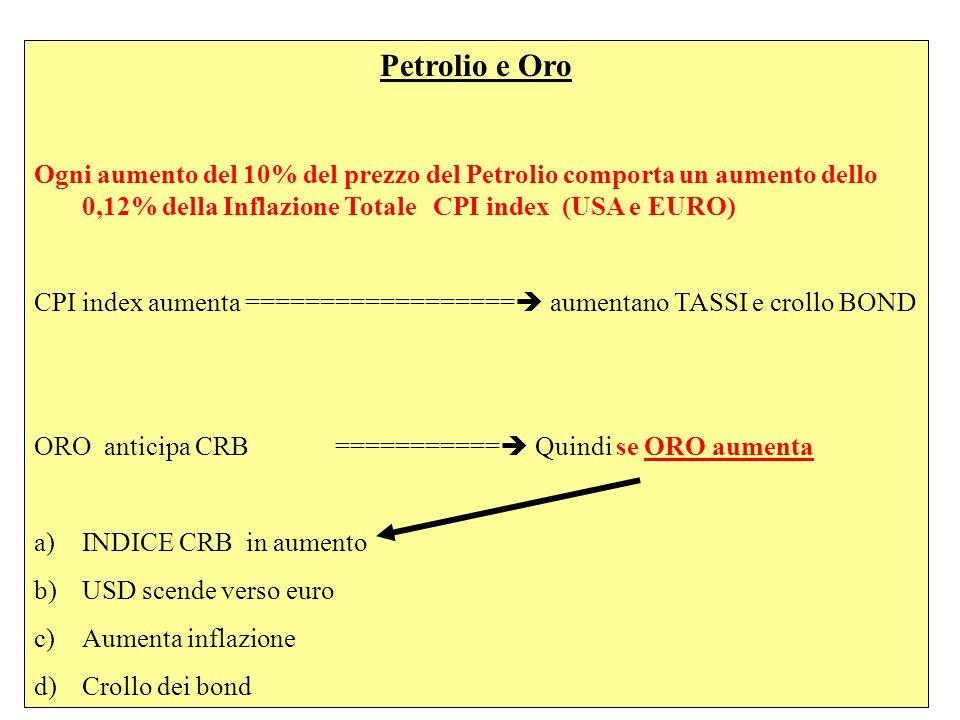 Petrolio e Oro Ogni aumento del 10% del prezzo del Petrolio comporta un aumento dello 0,12% della Inflazione Totale CPI index (USA e EURO) CPI index aumenta ================== aumentano TASSI e crollo BOND ORO anticipa CRB =========== Quindi se ORO aumenta a)INDICE CRB in aumento b)USD scende verso euro c)Aumenta inflazione d)Crollo dei bond