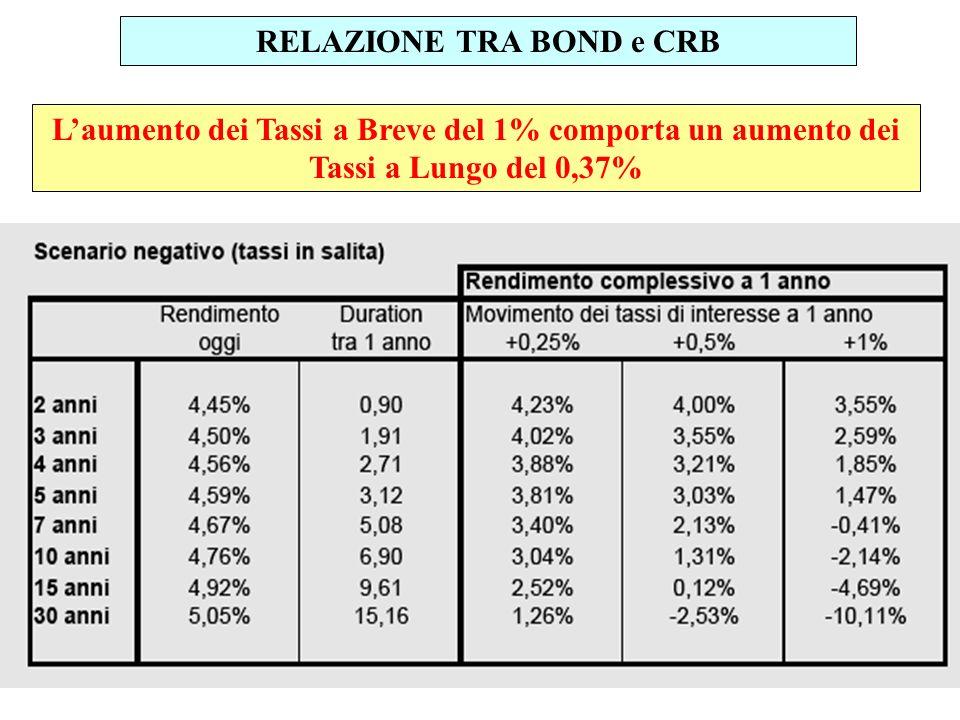 RELAZIONE TRA BOND e CRB Laumento dei Tassi a Breve del 1% comporta un aumento dei Tassi a Lungo del 0,37%