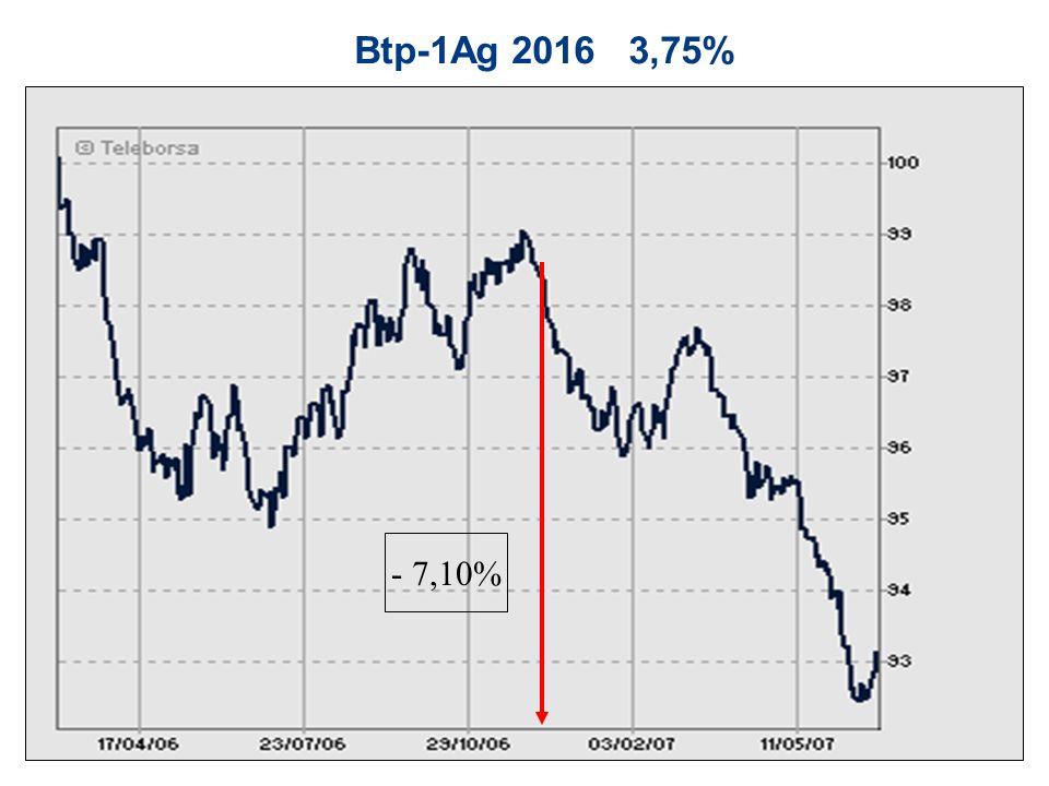 Btp-1Ag 2016 3,75% - 7,10%