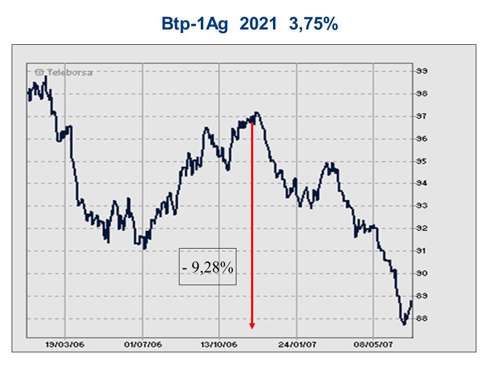 Btp-1Ag 2021 3,75% - 9,28%