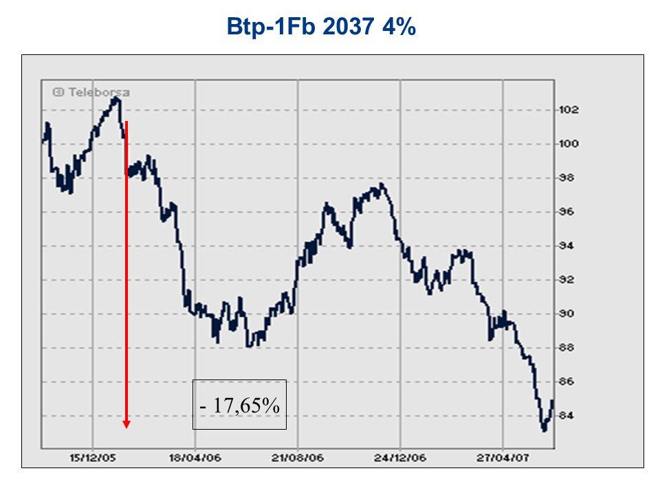 Btp-1Fb 2037 4% - 17,65%