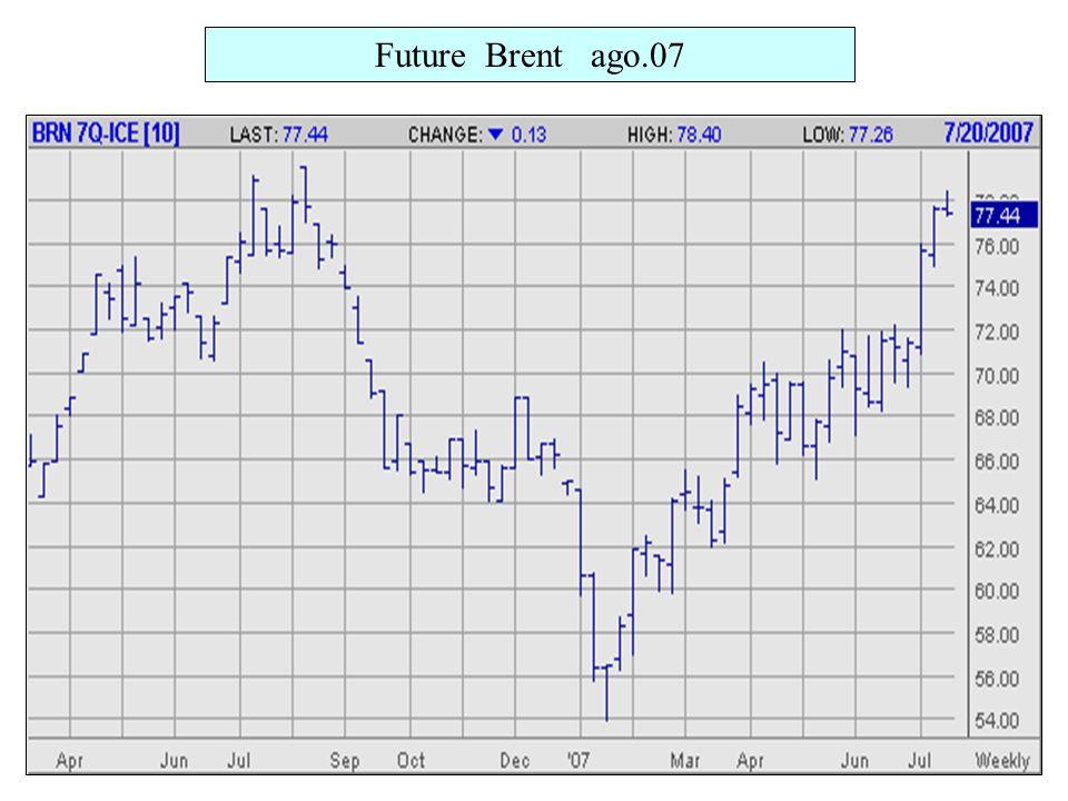 Future Brent ago.07