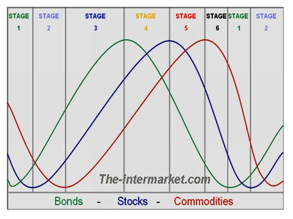 % tempo trascorso in ogni fase/stage