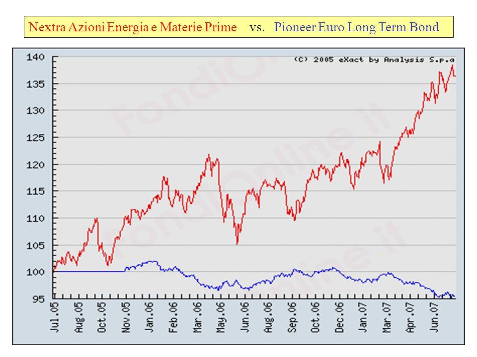 Nextra Azioni Energia e Materie Prime vs. Pioneer Euro Long Term Bond