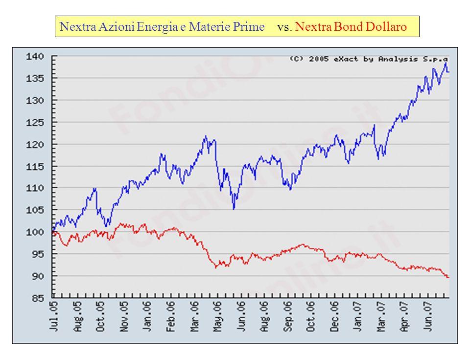 Nextra Azioni Energia e Materie Prime vs. Nextra Bond Dollaro