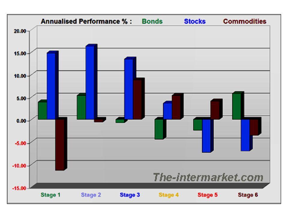 Phil. Gold/Silver Index vs. CBOE Oil Index vs. Nextra Long Term Bond Vs. Nextra Bond Dollaro