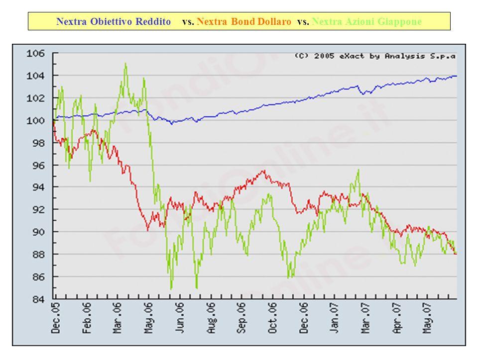 Nextra Obiettivo Reddito vs. Nextra Bond Dollaro vs. Nextra Azioni Giappone