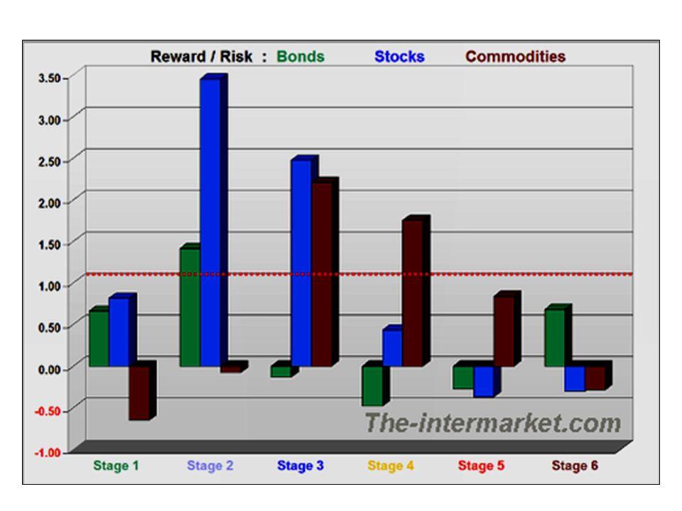 CBOE Oil Index vs. Phil Gold/Silver Index vs. S&P 500