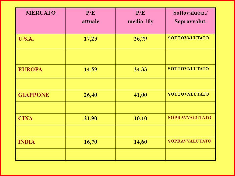 MERCATOP/E attuale P/E media 10y Sottovalutaz./ Sopravvalut.