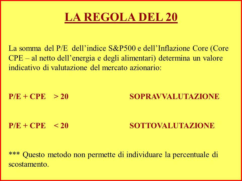 LA REGOLA DEL 20 La somma del P/E dellindice S&P500 e dellInflazione Core (Core CPE – al netto dellenergia e degli alimentari) determina un valore indicativo di valutazione del mercato azionario: P/E + CPE > 20 SOPRAVVALUTAZIONE P/E + CPE < 20SOTTOVALUTAZIONE *** Questo metodo non permette di individuare la percentuale di scostamento.