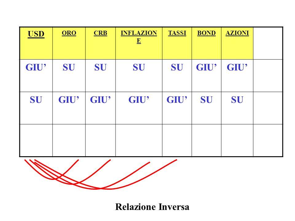 ANALISI INTERMARKET Indice CRB commodities anticipa di qualche mese linflazione CRB aumenta =================== aumenta INFLAZIONE INFLAZIONE aumenta =================== aumentano TASSI TASSI aumentano ================== scendono BOND BOND scendono ================== scendono AZIONI