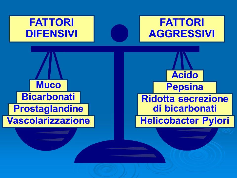 Muco Bicarbonati Prostaglandine Vascolarizzazione FATTORI DIFENSIVI FATTORI AGGRESSIVI Acido Pepsina Ridotta secrezione di bicarbonati Helicobacter Py