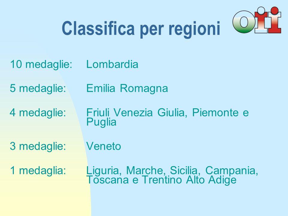10 medaglie:Lombardia 5 medaglie:Emilia Romagna 4 medaglie:Friuli Venezia Giulia, Piemonte e Puglia 3 medaglie:Veneto 1 medaglia:Liguria, Marche, Sicilia, Campania, Toscana e Trentino Alto Adige Classifica per regioni