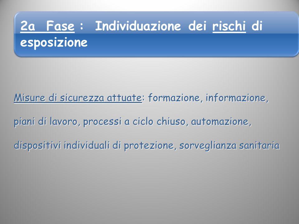 2a Fase : Individuazione dei rischi di esposizione Misure di sicurezza attuate: formazione, informazione, piani di lavoro, processi a ciclo chiuso, au